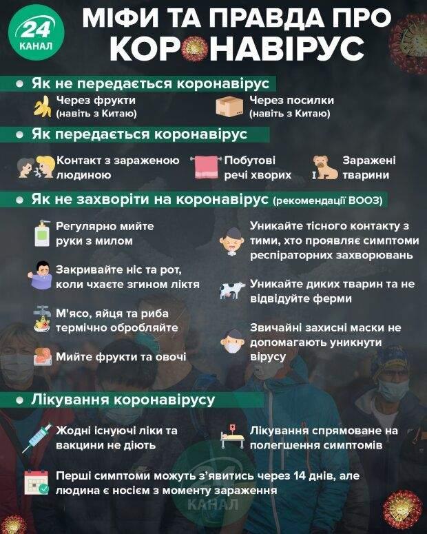 коронавірус 2020, міфи