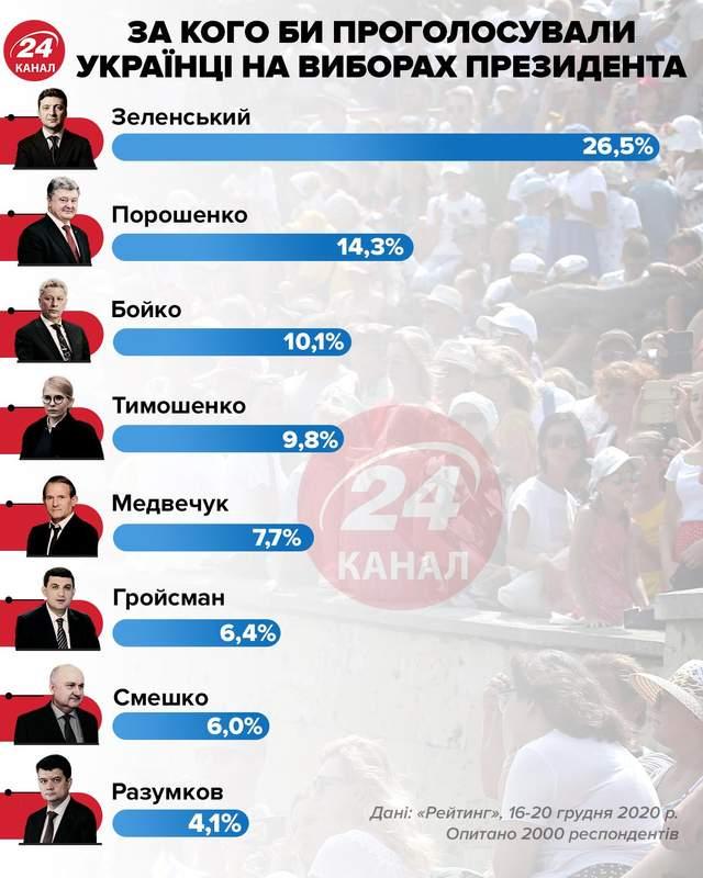 Рейтинг президента інфографіка 24 каналу