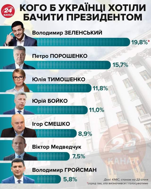 Президентский рейтинг в конце января 2021