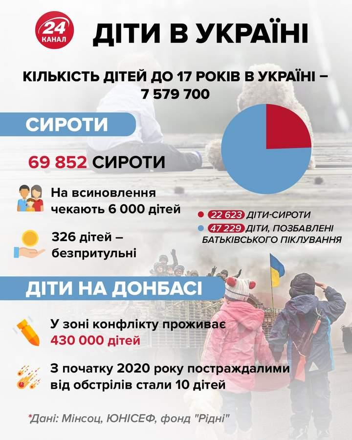 За роки незалежності кількість дітей в Україні зменшилась майже вдвічі