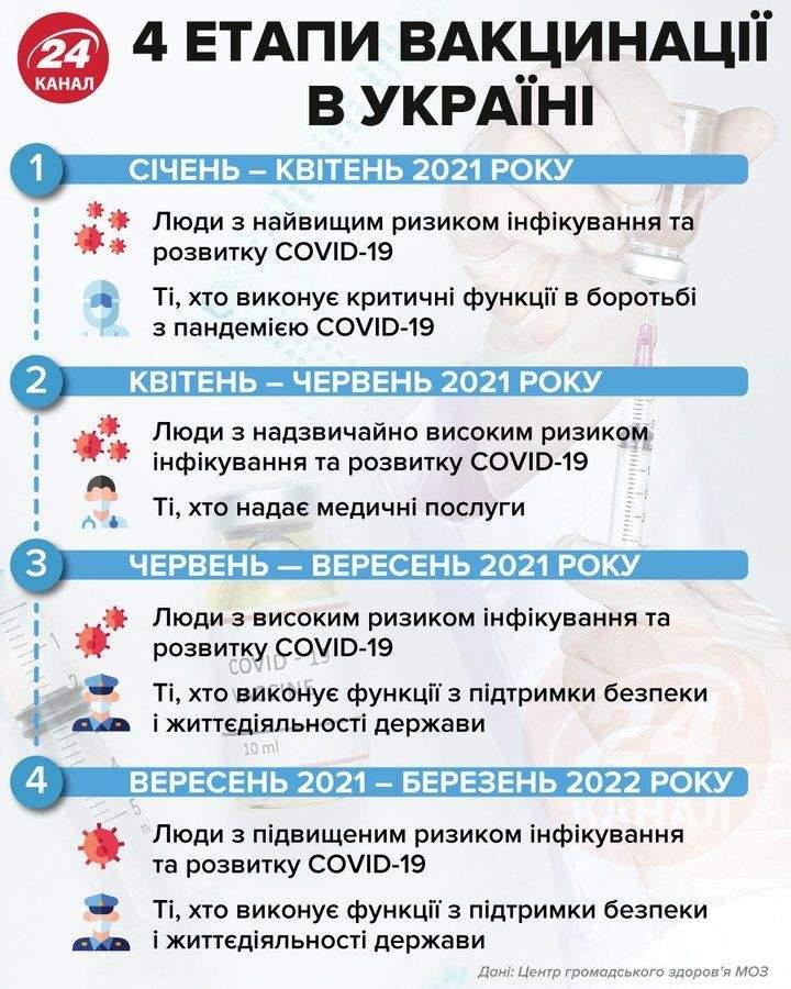 Україна купуватиме вакцини проти COVID-19 через посередника