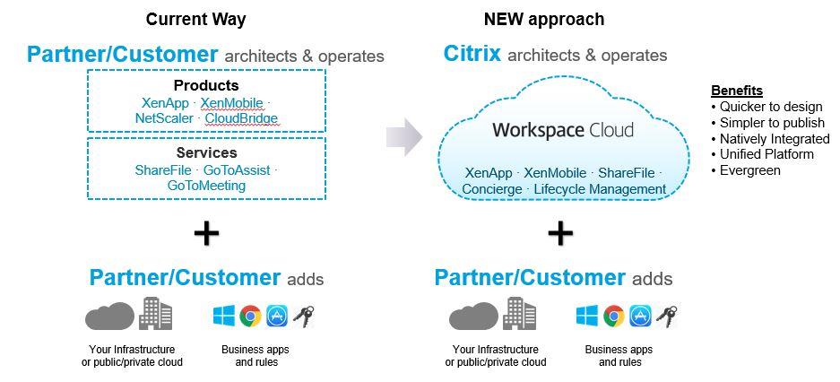 Citrix Announces Citrix Workspace Cloud! Learn more about it