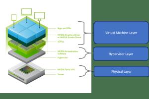 vGPU Architecture