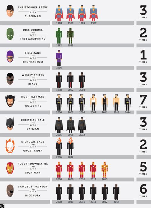movie stars in comic book films
