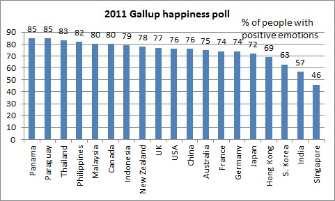 2011 Gallup happiness poll