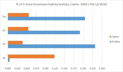 A demonstration of Gretzky's importance to the Oilers' offense in 1981-82, expressed by comparing his % of team total possession to Bobby Clarke's. It goes up a tick for the powerplay, but it was always important in this game (12/30/1981).