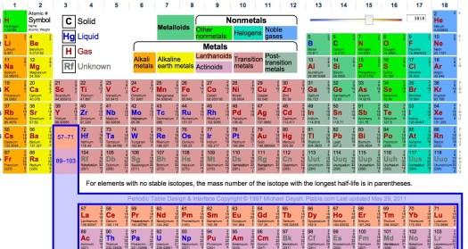 Jefferson lab periodic table periodic diagrams science new periodic table jefferson lab urtaz Gallery