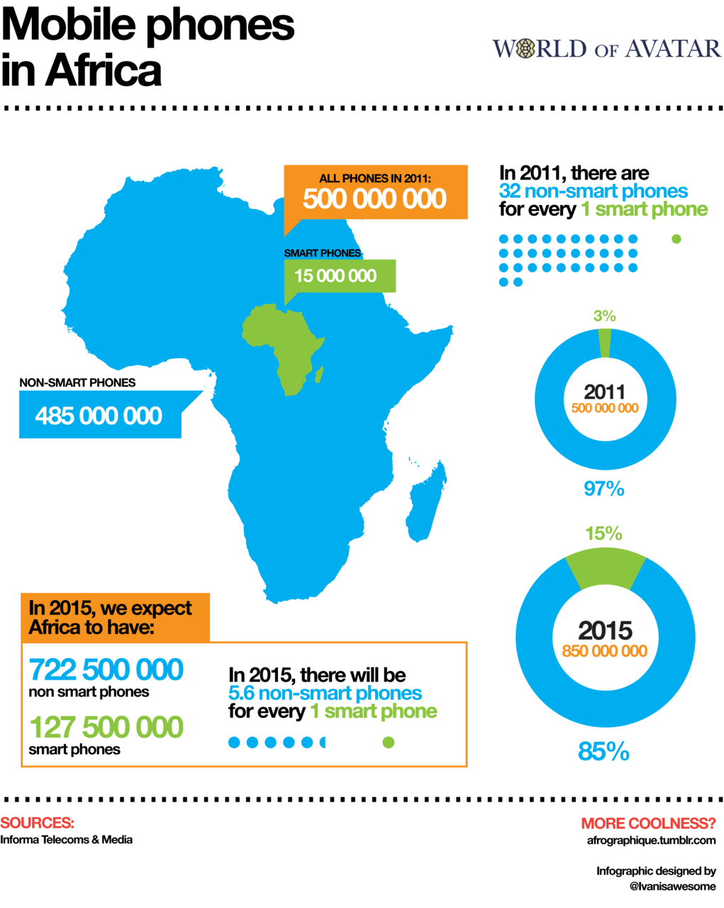 """Infographic depicting smart and """"dumb"""" mobile phone numbers on the African continent. Data from Informa Telecoms & Media."""