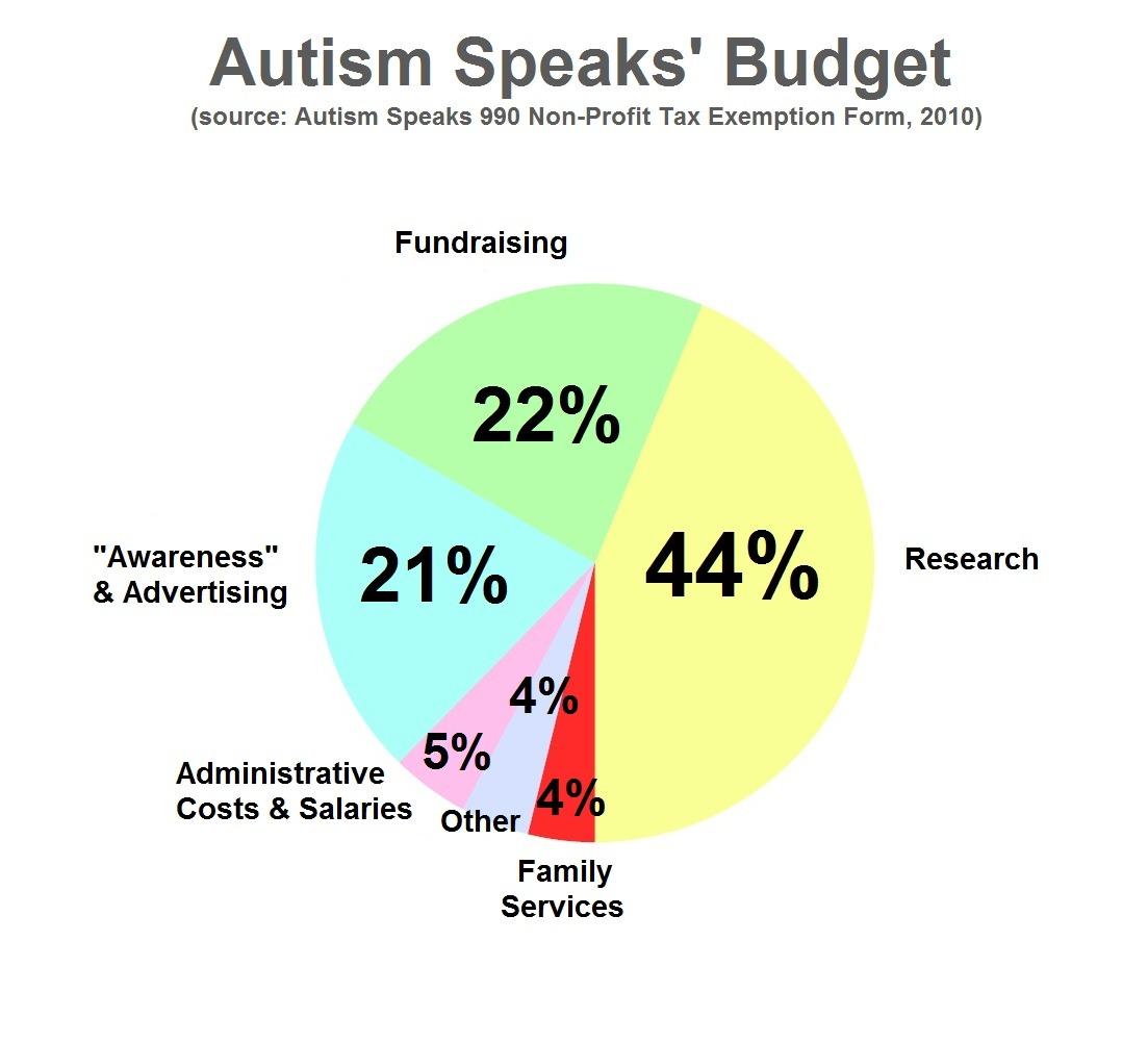 Opinions On Autism Speaks Autism