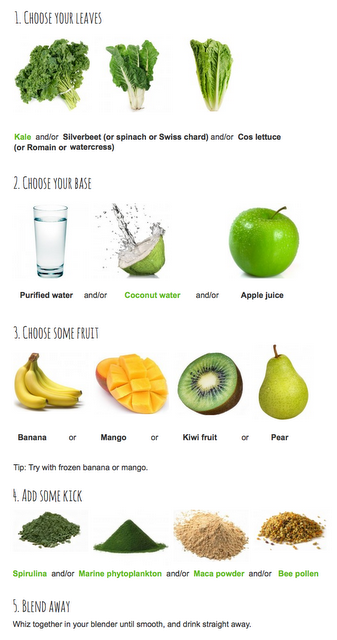 StepByStep to the perfect green smoothie
