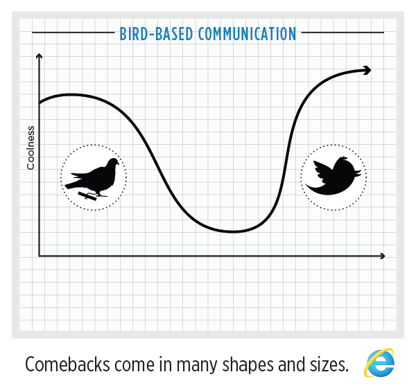 Bird-based communication from carrier pigeon to Twitter