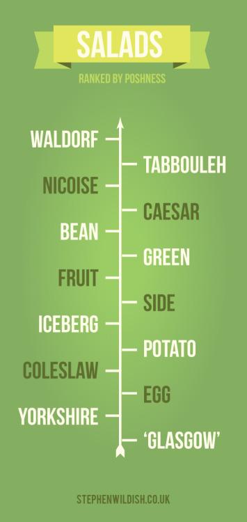 Posh Salads