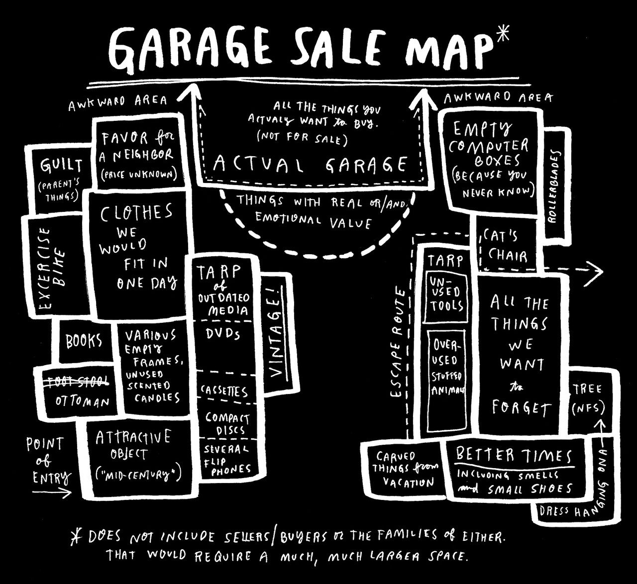 Martha Rosler's Garage Sale by Wendy Macnaughton