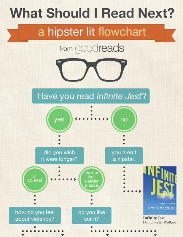 New What Should I Read next A Hipster Lit Flowchart  Stephens Lighthouse
