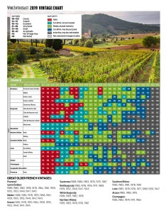 Wine enthusiast   vintage chart france also the official magazine rh winemag