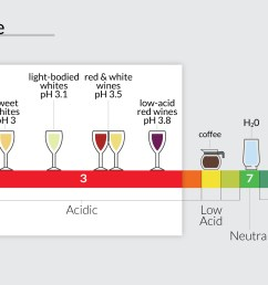 ph scale showing where lemons wine coffee and water are [ 1920 x 1280 Pixel ]