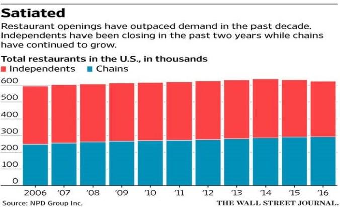 chart-chain