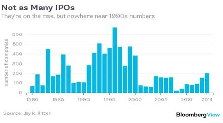 Not Many IPOs