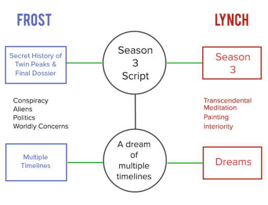 A diagram showing how David Lynch and Mark Frost's interpretations interrelate within Twin Peaks media.