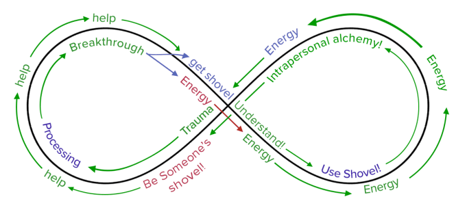 The cycle of trauma and intrapersonal alchemy and growth within Twin Peaks, in the shape of an infinity loop.