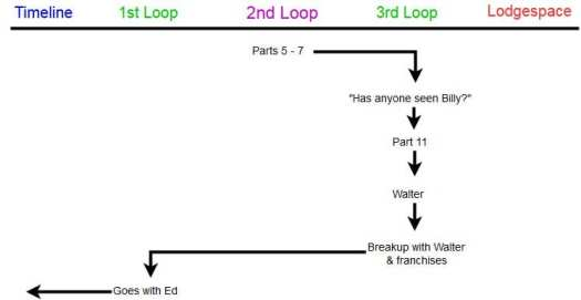 Norma's chronology within Twin Peaks in a diagram to show her personal growth.