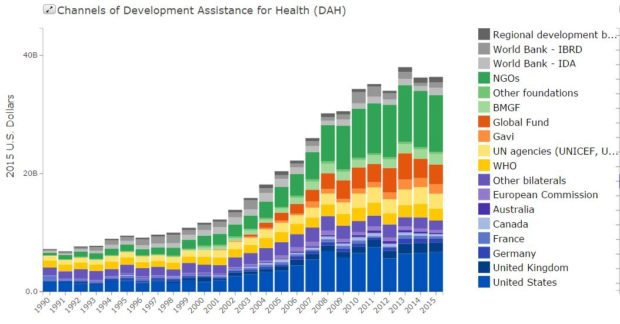 Development Assistance Funding for Health, 1990-2015. IHME