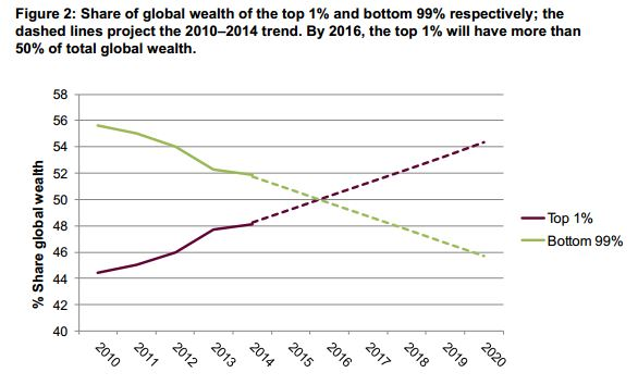 Global wealth inequality trends. (Credit: Credit Suisse, WEF)