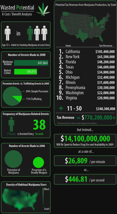 Originally on PBH: Revenue From Marijuana If It Were Legal