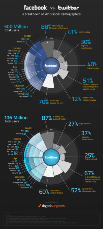 Facebook vs Twitter: By The Numbers