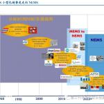 MEMS 技术处在从微米尺度向纳米尺度过渡阶段,NEMS 领域