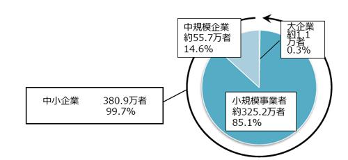 「中小企業(中規模企業+小規模事業者)は380.9万者で、全体の99.7%」で、従業員5人以下の小企業者(一般に零細企業と言われています。)は325.2万者で、全体の85.1%