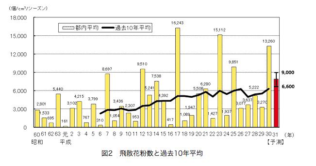 「健康安全研究センター」による花粉飛散・過去10年の変化(平成30年度東京都花粉症対策検討委員会(第2回)検討結果)