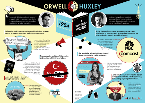 Future fight! world-shaker:  Orwell vs. Huxley