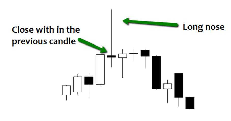 Get Your Ultimate Guide To Forex Price Action Trading Strategy