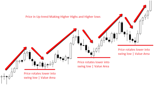 Image result for forex uptrending market with higher highs and higer lows