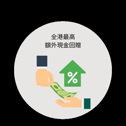按揭比較2020: 比較銀行按揭利率(贈送高額現金回贈)| 28Mortgage