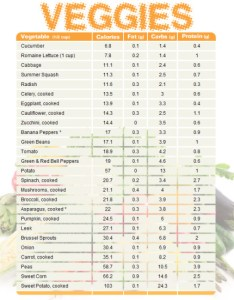 Vegetable chart also comparing calories fat carbs and protein  blogilates rh