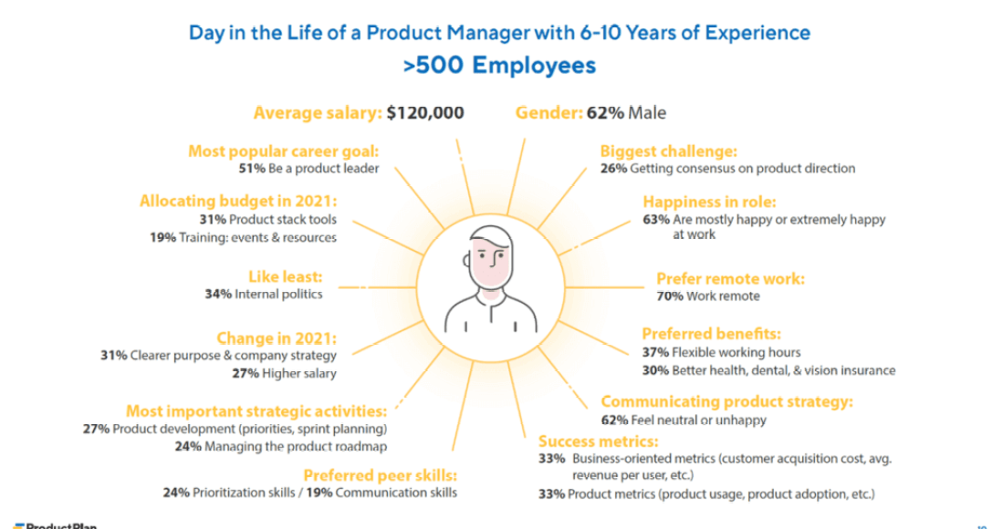 Product Management Salaries for 2021