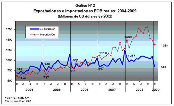 Volumenes de Comercio Exterior 2004 - 2009