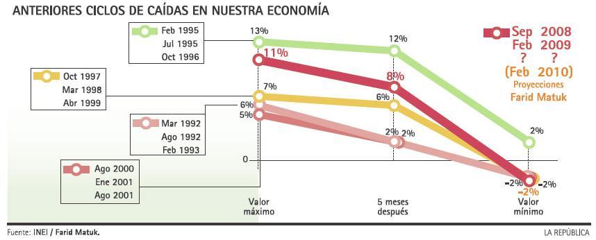 Anteriores ciclos de caídas en nuestra economía
