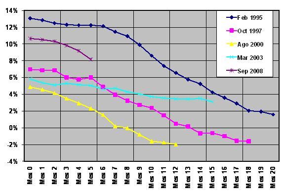 Crecimiento Anualizado del PBI