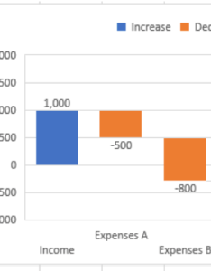 The best definition of waterfall chart is given by microsoft  ca shows  running total as values are added or subtracted   also advanced excel charts to take your skills next level rh magoosh