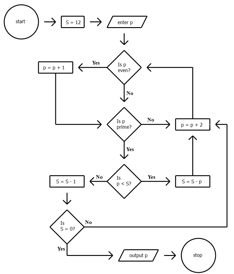 GMAT IR: Numerical Algorithm Flowchart Problems