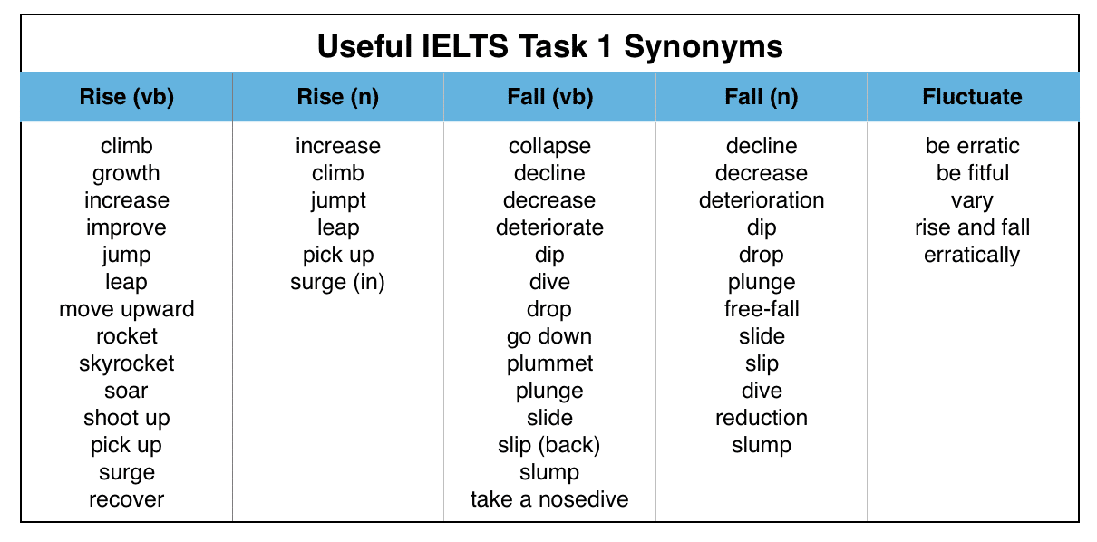 Useful Words for Writing an IELTS Graph Essay  Magoosh