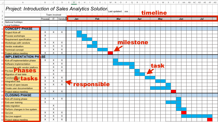 A project timeline can be created in excel using charts linked to data tables, so that the chart updates when you edit the data table. Project Plan Template Visualize Progress And Show You Can Do It
