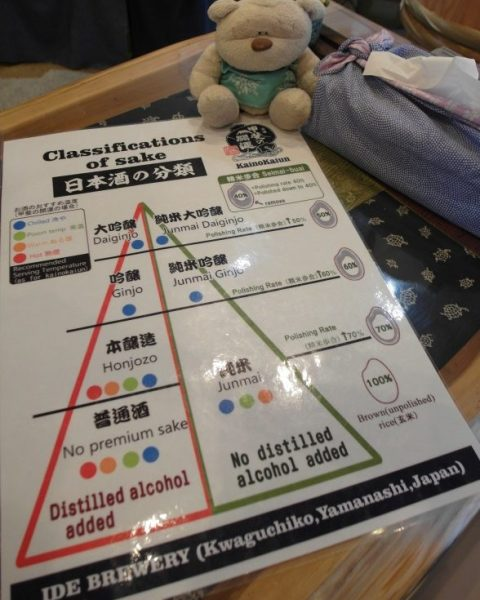 Japanese Sake Classification