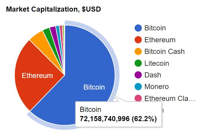 bitcoin investīciju uzticība nyse