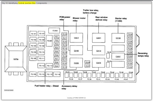 small resolution of 2004 ford f150 fuse box diagram fuel pump starting know about rh prezzy co 2006 ford