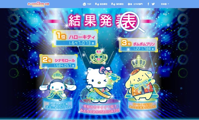 第34回サンリオキャラクター大賞 結果発表