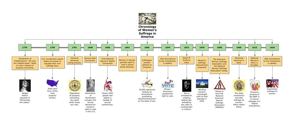 2differentiate Social Studies History